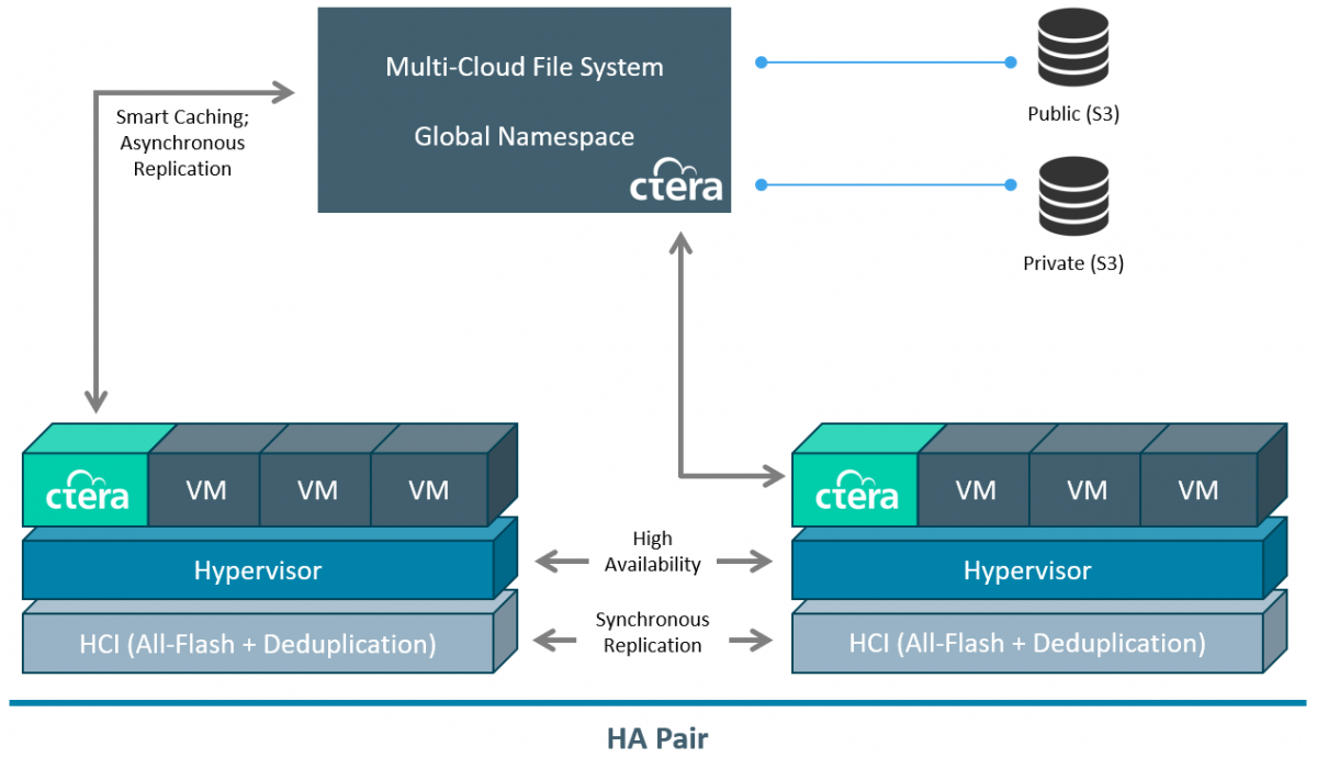 The CTERA Edge X Series Architecture