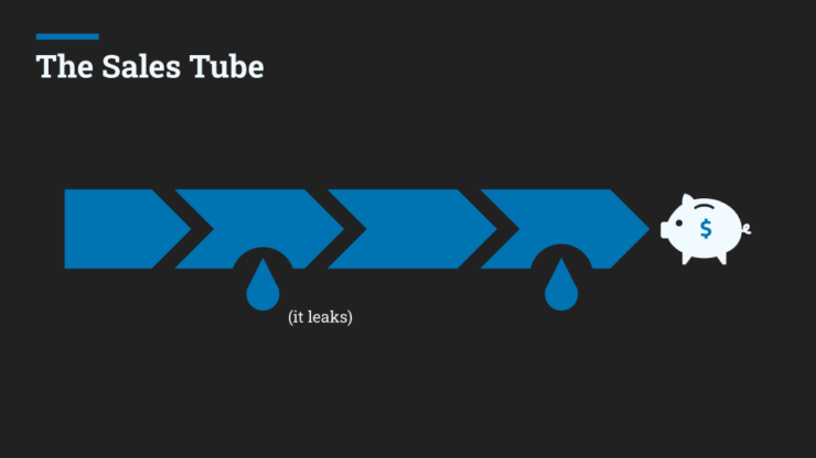 The early stage sales funnel is more like a leaky tube.